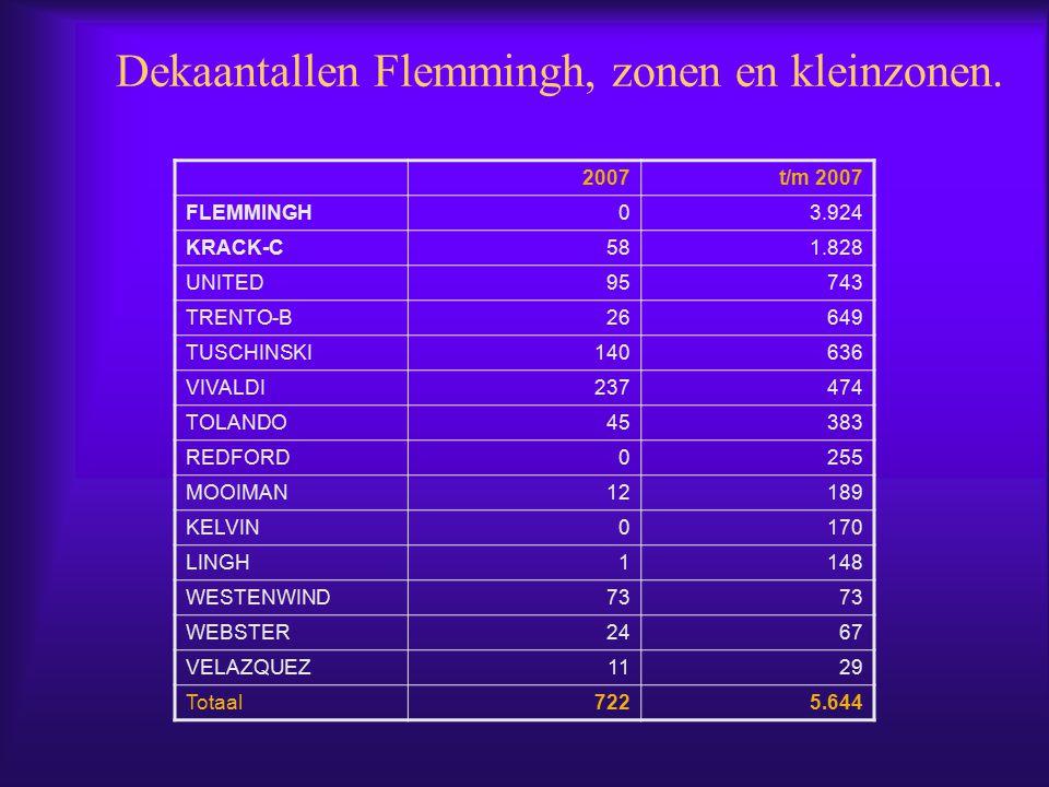 Dekaantallen Flemmingh, zonen en kleinzonen.