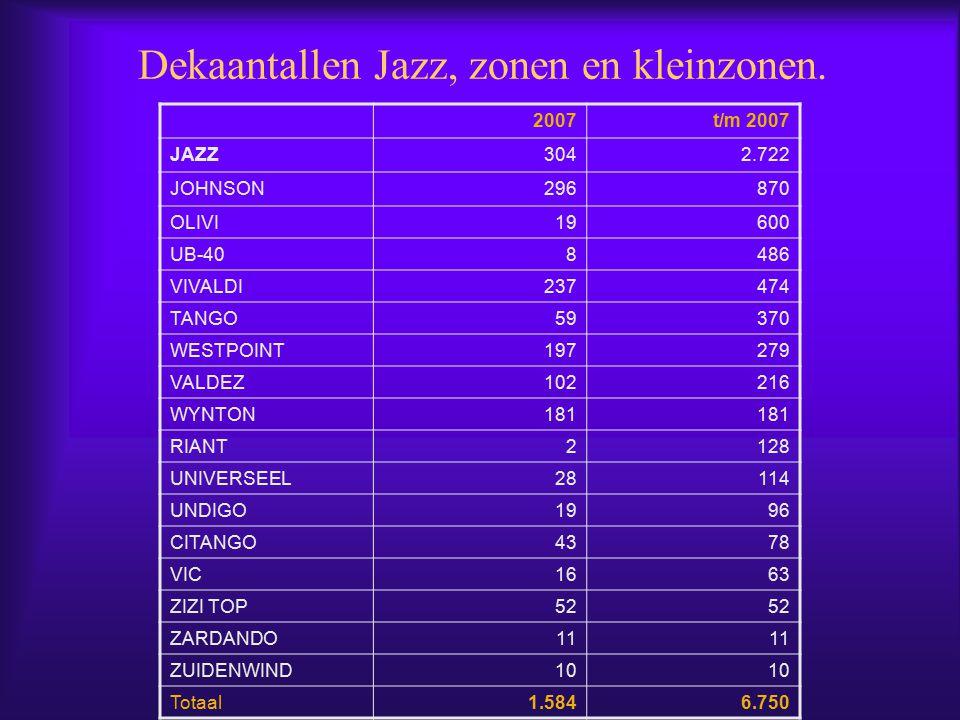 Dekaantallen Jazz, zonen en kleinzonen.