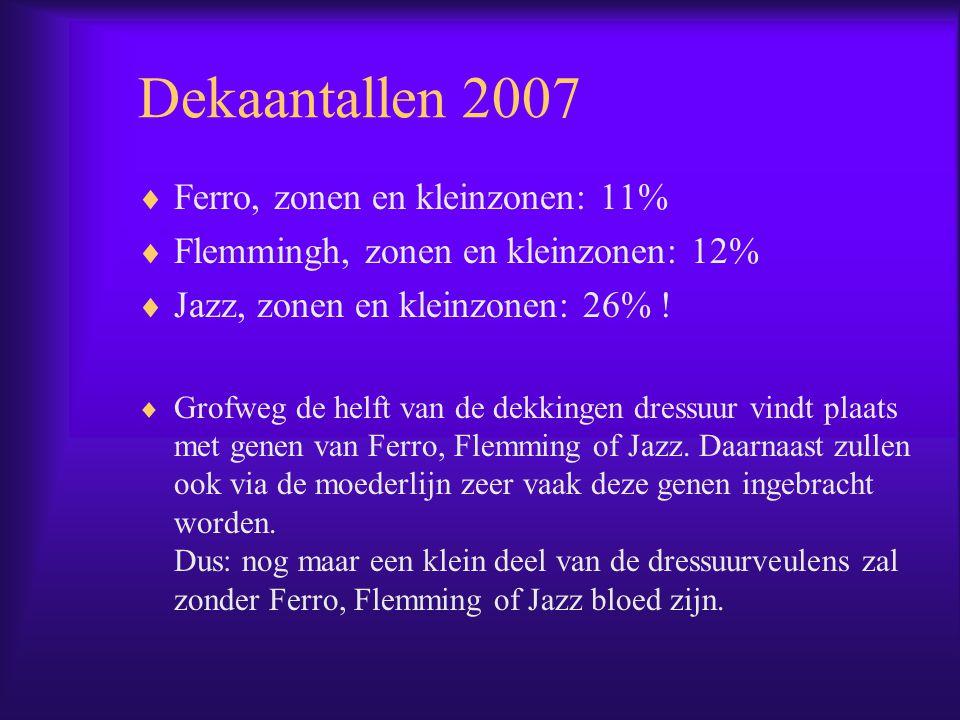 Dekaantallen 2007  Ferro, zonen en kleinzonen: 11%  Flemmingh, zonen en kleinzonen: 12%  Jazz, zonen en kleinzonen: 26% .
