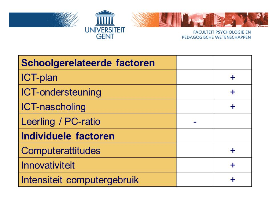 Schoolgerelateerde factoren ICT-plan+ ICT-ondersteuning+ ICT-nascholing+ Leerling / PC-ratio- Individuele factoren Computerattitudes+ Innovativiteit+ Intensiteit computergebruik+