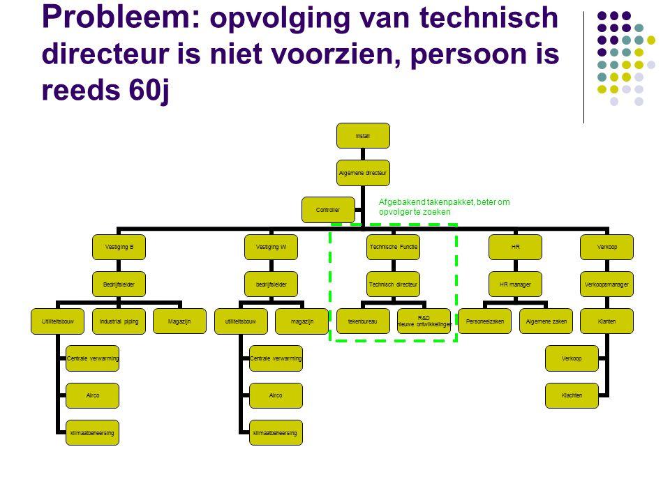 Probleem: opvolging van technisch directeur is niet voorzien, persoon is reeds 60j Install Algemene directeur Vestiging B Bedrijfsleider Utiliteitsbou