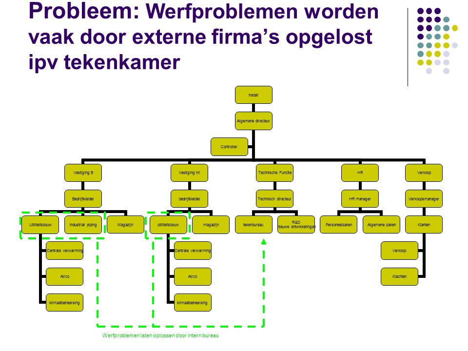 Probleem: Werfproblemen worden vaak door externe firma's opgelost ipv tekenkamer Install Algemene directeur Vestiging B Bedrijfsleider Utiliteitsbouw