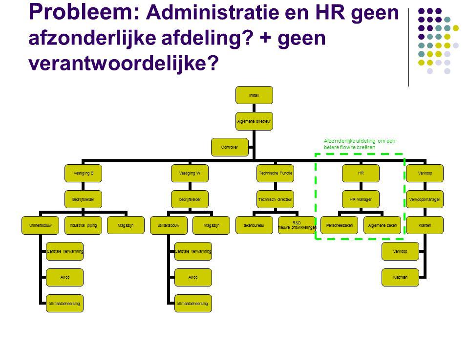Probleem: Administratie en HR geen afzonderlijke afdeling? + geen verantwoordelijke? Install Algemene directeur Vestiging B Bedrijfsleider Utiliteitsb