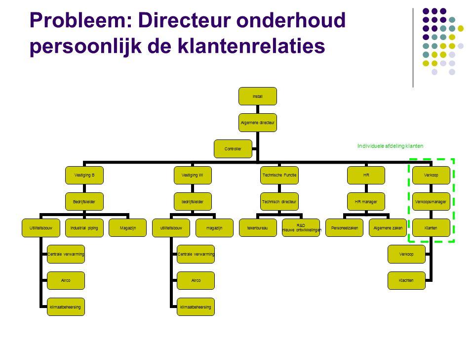 Probleem: Directeur onderhoud persoonlijk de klantenrelaties Install Algemene directeur Vestiging B Bedrijfsleider Utiliteitsbouw Centrale verwarming