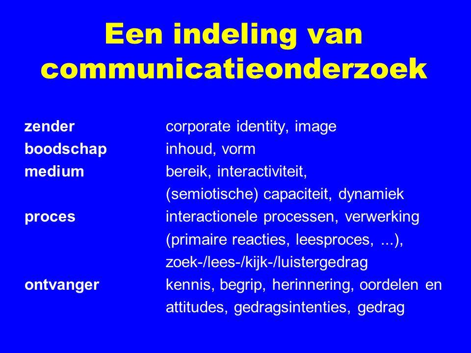 Een indeling van communicatieonderzoek zendercorporate identity, image boodschapinhoud, vorm mediumbereik, interactiviteit, (semiotische) capaciteit, dynamiek procesinteractionele processen, verwerking (primaire reacties, leesproces,...), zoek-/lees-/kijk-/luistergedrag ontvangerkennis, begrip, herinnering, oordelen en attitudes, gedragsintenties, gedrag