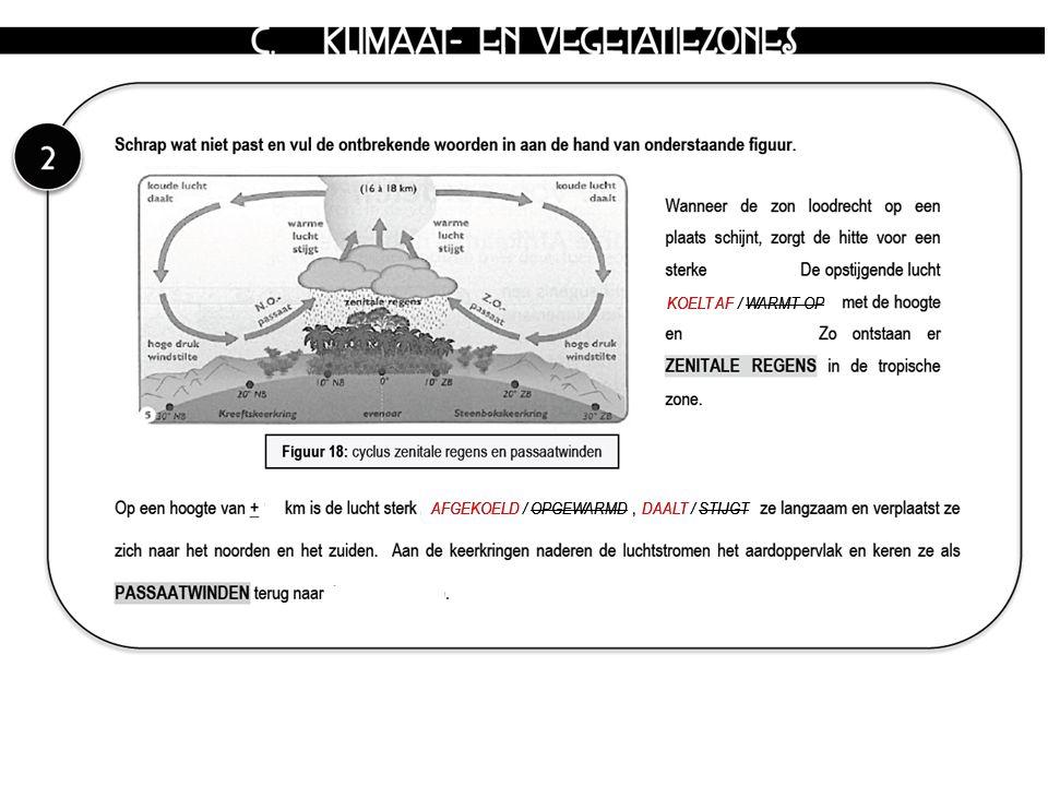 KOELT AF / WARMT OP AFGEKOELD / OPGEWARMD DAALT / STIJGT