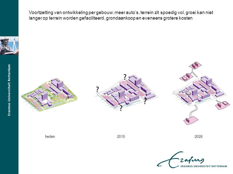 heden20152028 Voortzetting van ontwikkeling per gebouw: meer auto's, terrein zit spoedig vol, groei kan niet langer op terrein worden gefaciliteerd, grondaankoop en eveneens grotere kosten