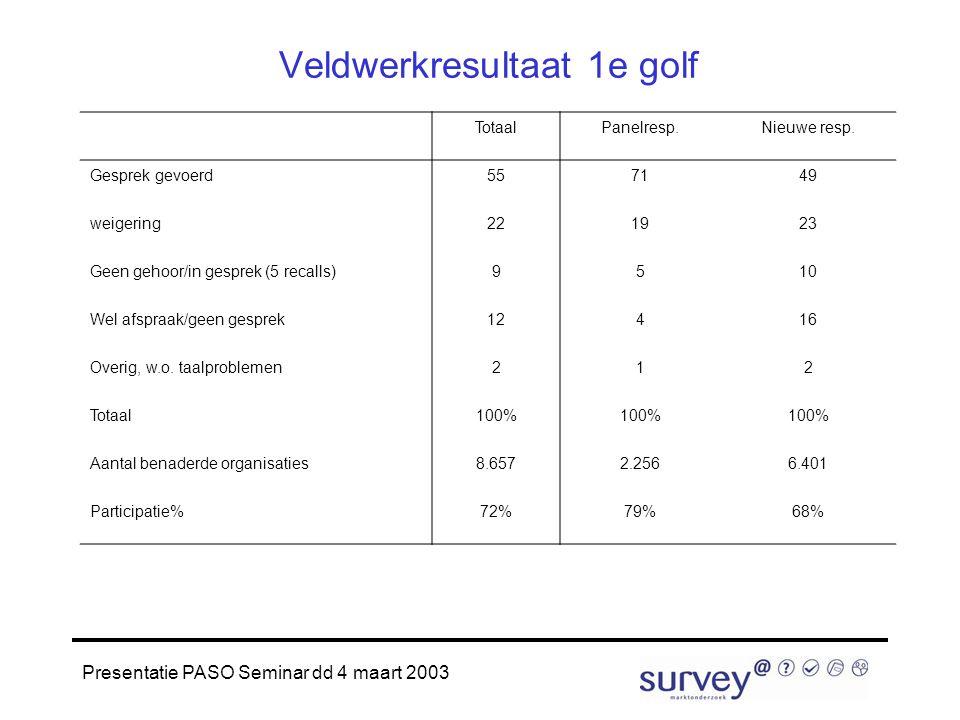 Presentatie PASO Seminar dd 4 maart 2003 Veldwerkresultaat 1e golf TotaalPanelresp.Nieuwe resp.
