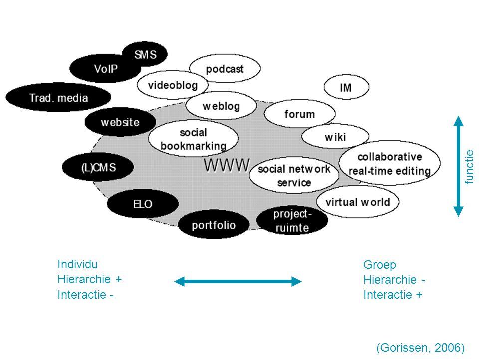 Individu Groep Hierarchie + Interactie - Hierarchie - Interactie + functie (Gorissen, 2006)