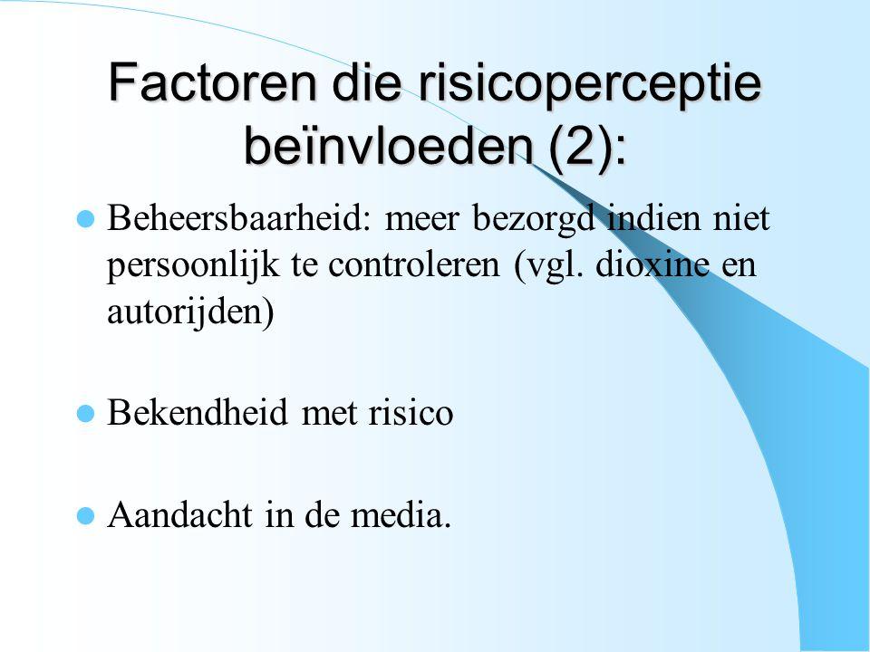 Factoren die risicoperceptie beïnvloeden (2): Beheersbaarheid: meer bezorgd indien niet persoonlijk te controleren (vgl. dioxine en autorijden) Bekend