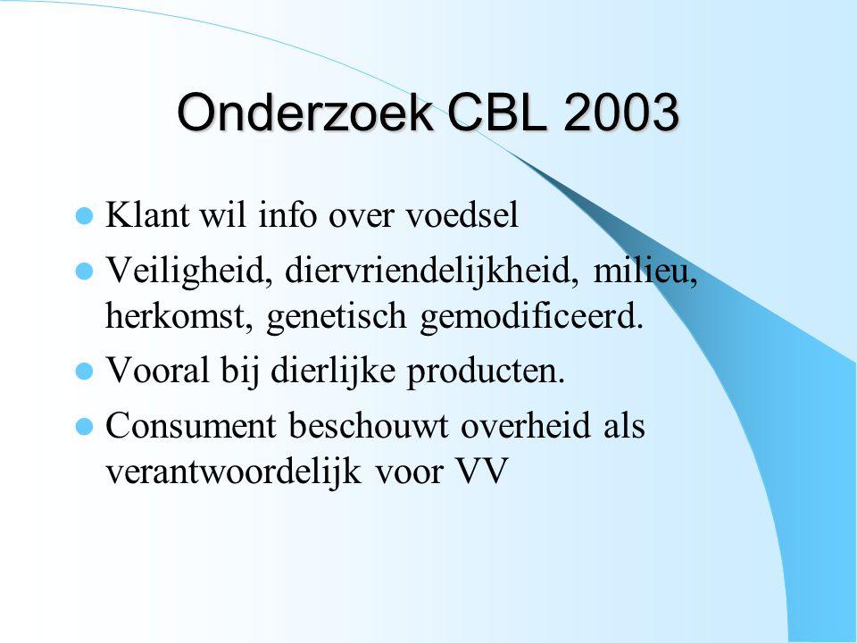 Onderzoek CBL 2003 Klant wil info over voedsel Veiligheid, diervriendelijkheid, milieu, herkomst, genetisch gemodificeerd. Vooral bij dierlijke produc