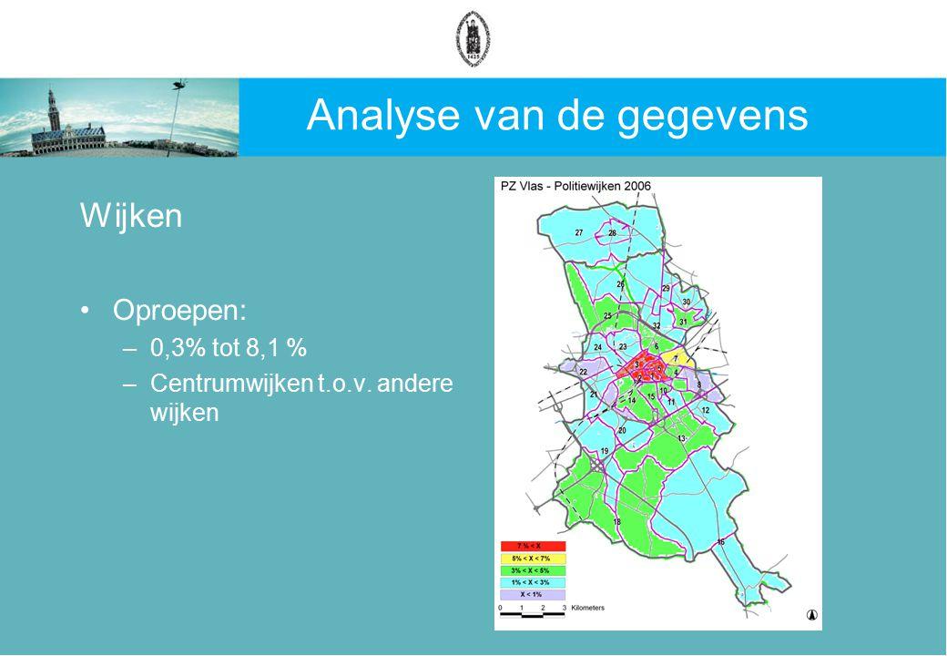 Analyse van de gegevens Wijken Oproepen: –0,3% tot 8,1 % –Centrumwijken t.o.v. andere wijken