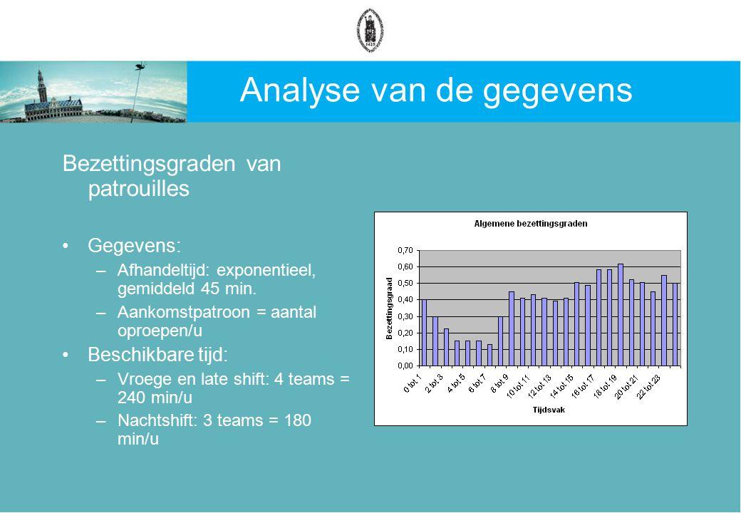Analyse van de gegevens Bezettingsgraden van patrouilles Gegevens: –Afhandeltijd: exponentieel, gemiddeld 45 min.