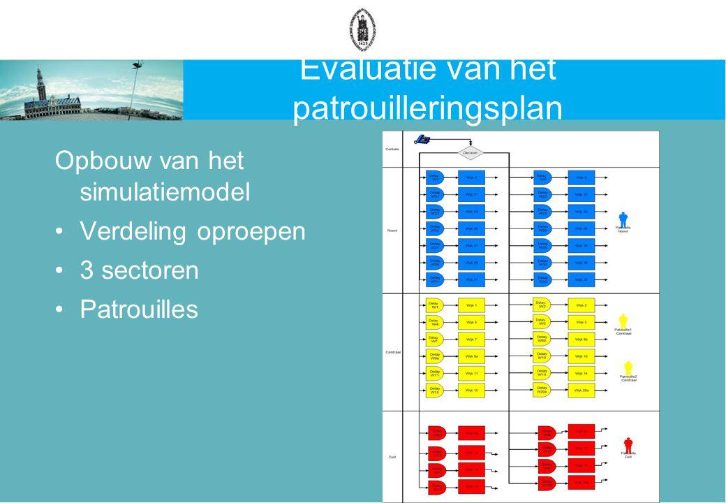 Evaluatie van het patrouilleringsplan Opbouw van het simulatiemodel Verdeling oproepen 3 sectoren Patrouilles
