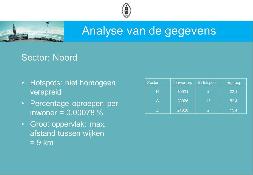 Analyse van de gegevens Sector: Noord Hotspots: niet homogeen verspreid Percentage oproepen per inwoner = 0,00078 % Groot oppervlak: max.