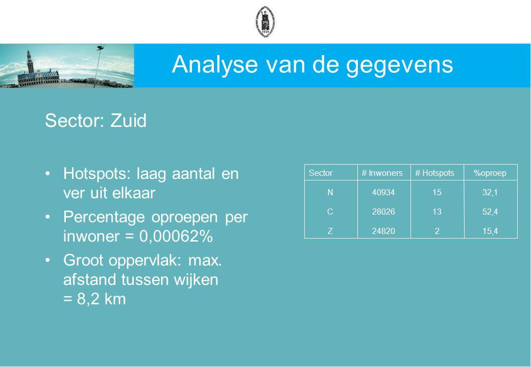 Analyse van de gegevens Sector: Zuid Hotspots: laag aantal en ver uit elkaar Percentage oproepen per inwoner = 0,00062% Groot oppervlak: max.