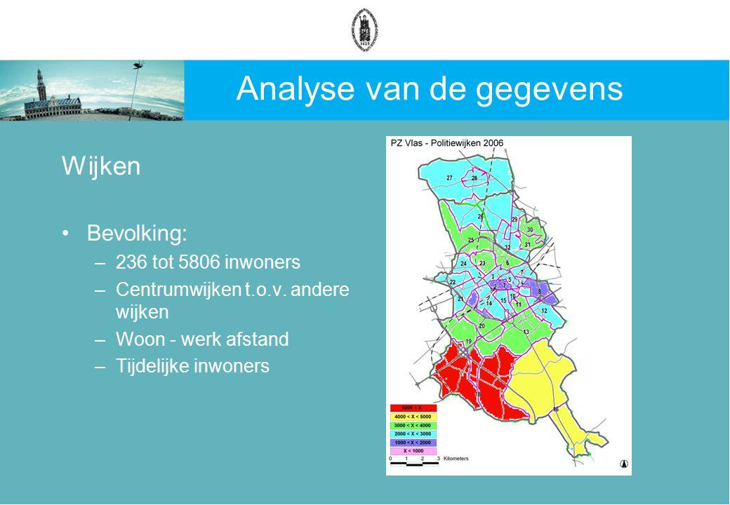 Analyse van de gegevens Wijken Bevolking: –236 tot 5806 inwoners –Centrumwijken t.o.v.