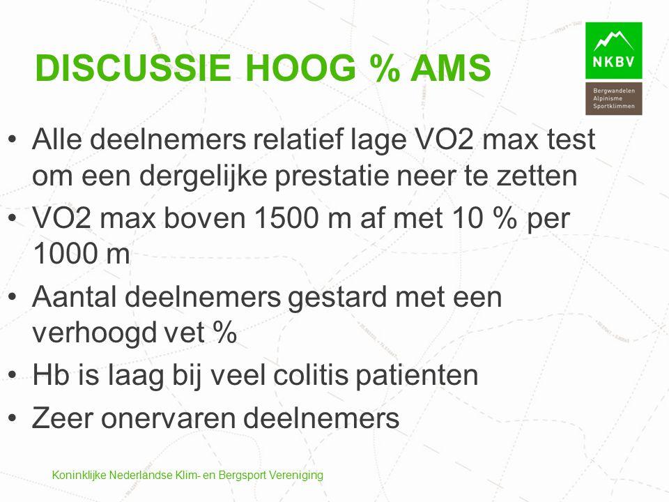 Koninklijke Nederlandse Klim- en Bergsport Vereniging DISCUSSIE HOOG % AMS Alle deelnemers relatief lage VO2 max test om een dergelijke prestatie neer