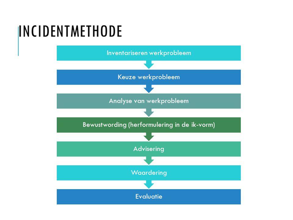 INCIDENTMETHODE Evaluatie Waardering Advisering Bewustwording (herformulering in de ik-vorm) Analyse van werkprobleem Keuze werkprobleem Inventarisere