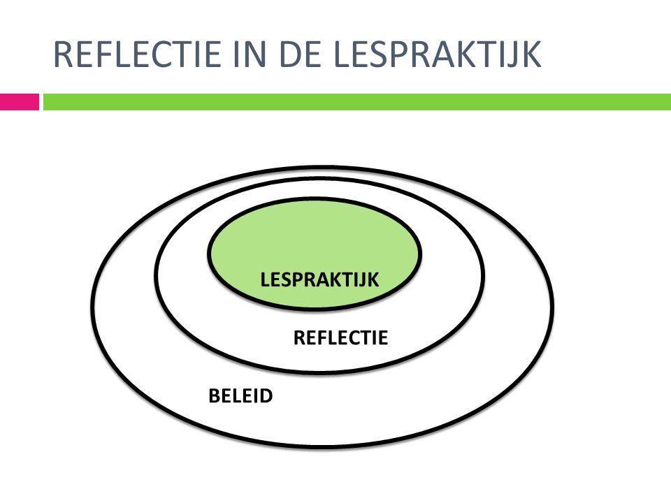 REFLECTIE IN DE LESPRAKTIJK LESPRAKTIJK REFLECTIE BELEID
