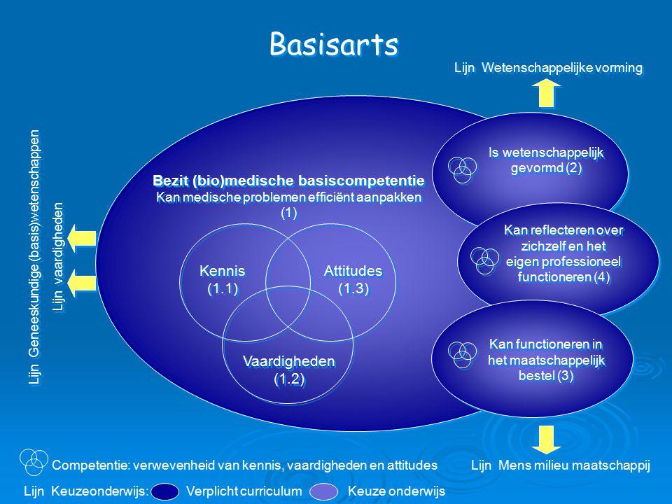 Basisarts Bezit (bio)medische basiscompetentie Kan medische problemen efficiënt aanpakken (1) Is wetenschappelijk gevormd (2) Kennis (1.1) Vaardigheden (1.2) Attitudes (1.3) Kan reflecteren over zichzelf en het eigen professioneel functioneren (4) Lijn Geneeskundige (basis)wetenschappen Lijn vaardigheden Lijn Geneeskundige (basis)wetenschappen Lijn vaardigheden Lijn Wetenschappelijke vorming Lijn Mens milieu maatschappij Kan functioneren in het maatschappelijk bestel (3) Verplicht curriculum Keuze onderwijs Lijn Keuzeonderwijs: Competentie: verwevenheid van kennis, vaardigheden en attitudes