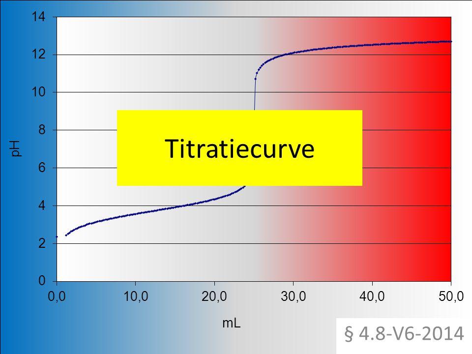 Titratiecurve § 4.8-V6-2014