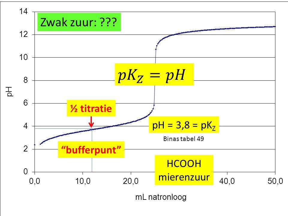 "½ titratie ""bufferpunt"" Zwak zuur: ??? HCOOH mierenzuur pH = 3,8 = pK Z Binas tabel 49"