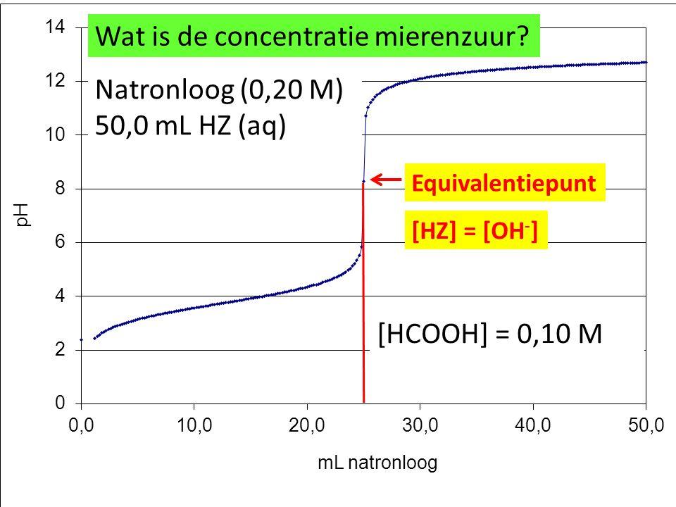 Equivalentiepunt [HZ] = [OH - ] Natronloog (0,20 M) 50,0 mL HZ (aq) [HCOOH] = 0,10 M