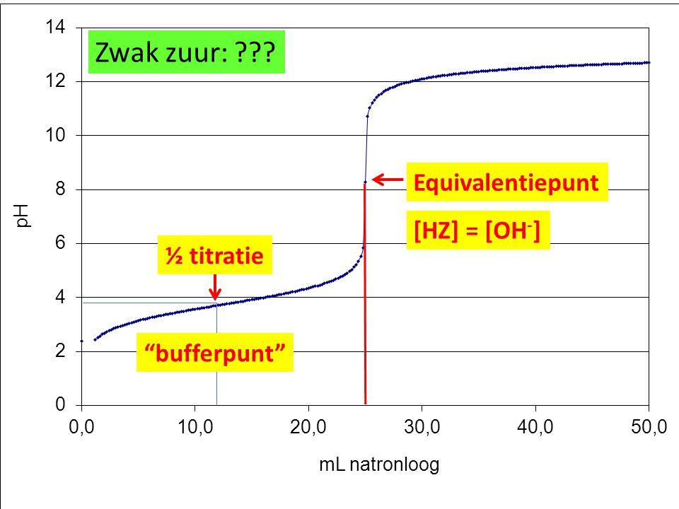 Zwak zuur: ??? Equivalentiepunt [HZ] = [OH - ] ½ titratie bufferpunt