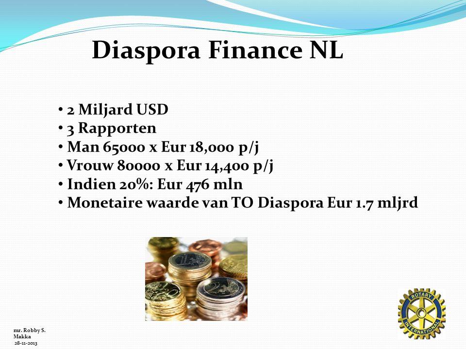 Diaspora Finance NL 2 Miljard USD 3 Rapporten Man 65000 x Eur 18,000 p/j Vrouw 80000 x Eur 14,400 p/j Indien 20%: Eur 476 mln Monetaire waarde van TO