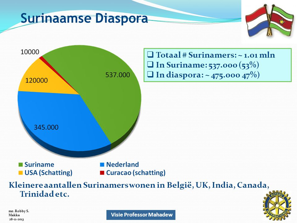  Totaal # Surinamers: ~ 1.01 mln  In Suriname: 537.000 (53%)  In diaspora: ~ 475.000 47%) Surinaamse Diaspora Kleinere aantallen Surinamers wonen in België, UK, India, Canada, Trinidad etc.
