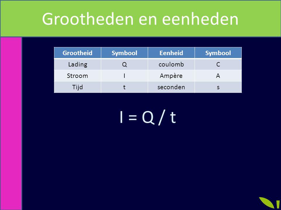 Grootheden en eenheden GrootheidSymboolEenheidSymbool LadingQcoulombC StroomIAmpèreA Tijdtsecondens I = Q / t