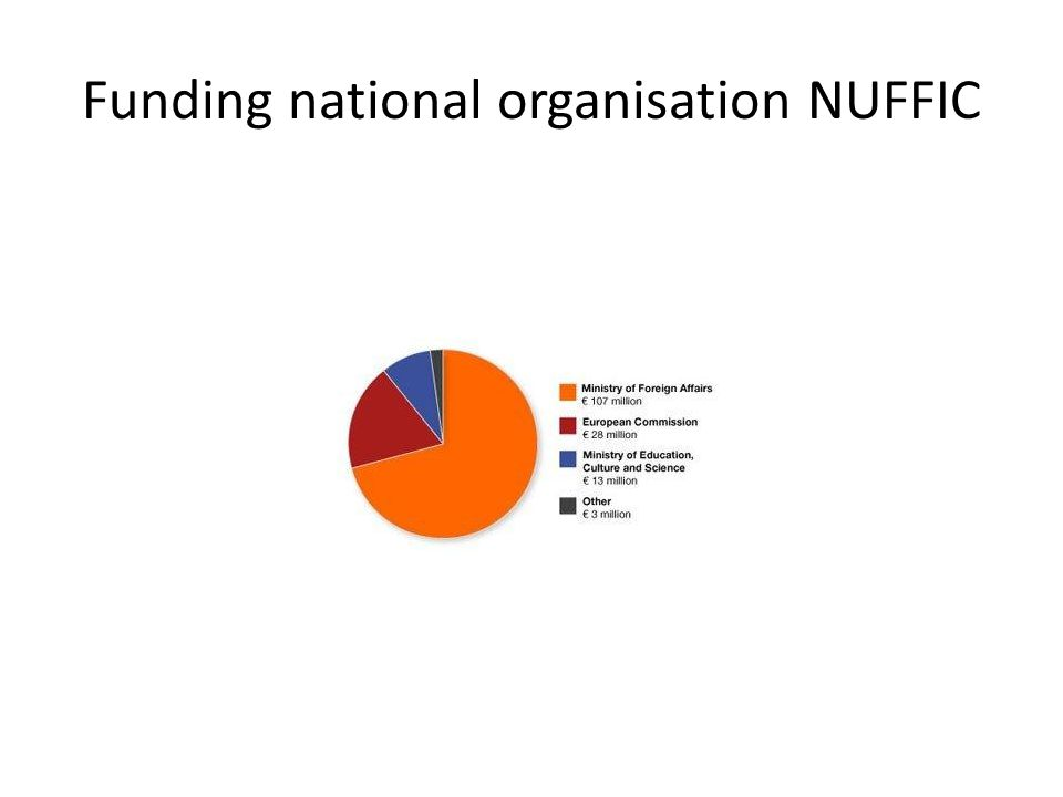 Funding national organisation NUFFIC