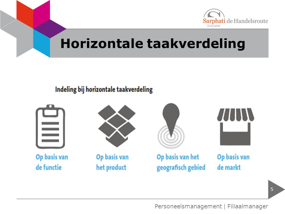 Horizontale taakverdeling 5 Personeelsmanagement | Filiaalmanager