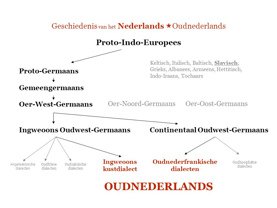 Geschiedenis van het Nederlands  Oudnederlands Proto-Indo-Europees Proto-Germaans Gemeengermaans Oer-West-Germaans Ingweoons Oudwest-Germaans Contine