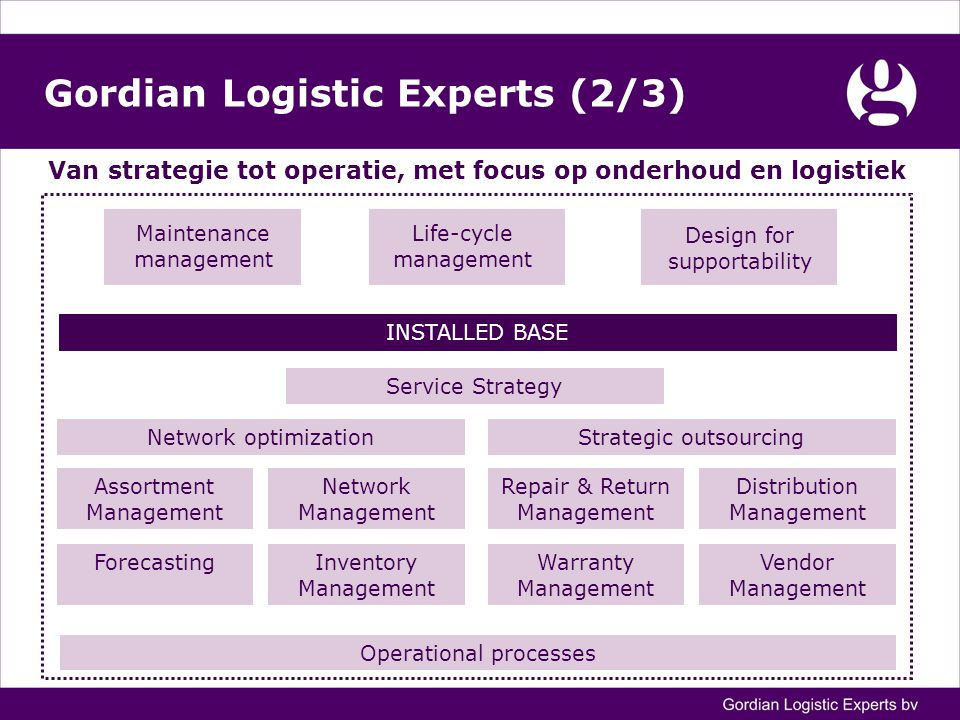 Gordian Logistic Experts (2/3) Van strategie tot operatie, met focus op onderhoud en logistiek INSTALLED BASE Service Strategy Strategic outsourcing Forecasting Repair & Return Management Warranty Management Vendor Management Distribution Management Network optimization Assortment Management Inventory Management Network Management Operational processes Maintenance management Life-cycle management Design for supportability