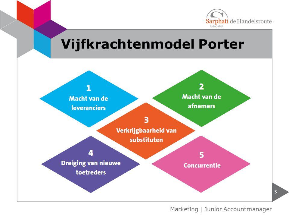 6 Marketing   Junior Accountmanager Bedrijfstakenanalyse