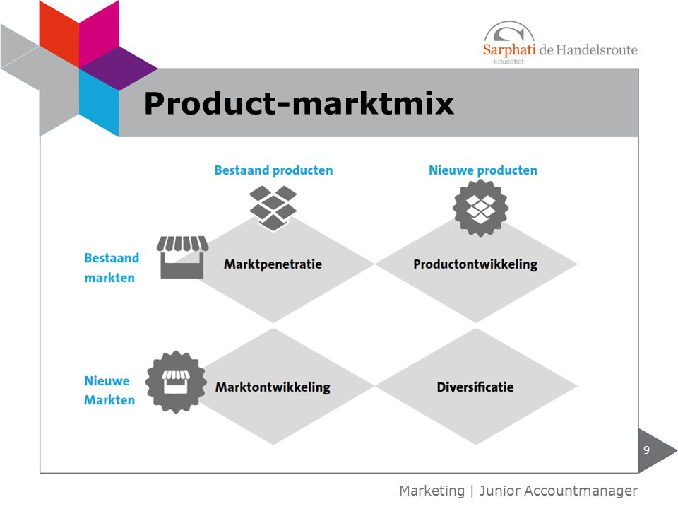 9 Marketing | Junior Accountmanager Product-marktmix