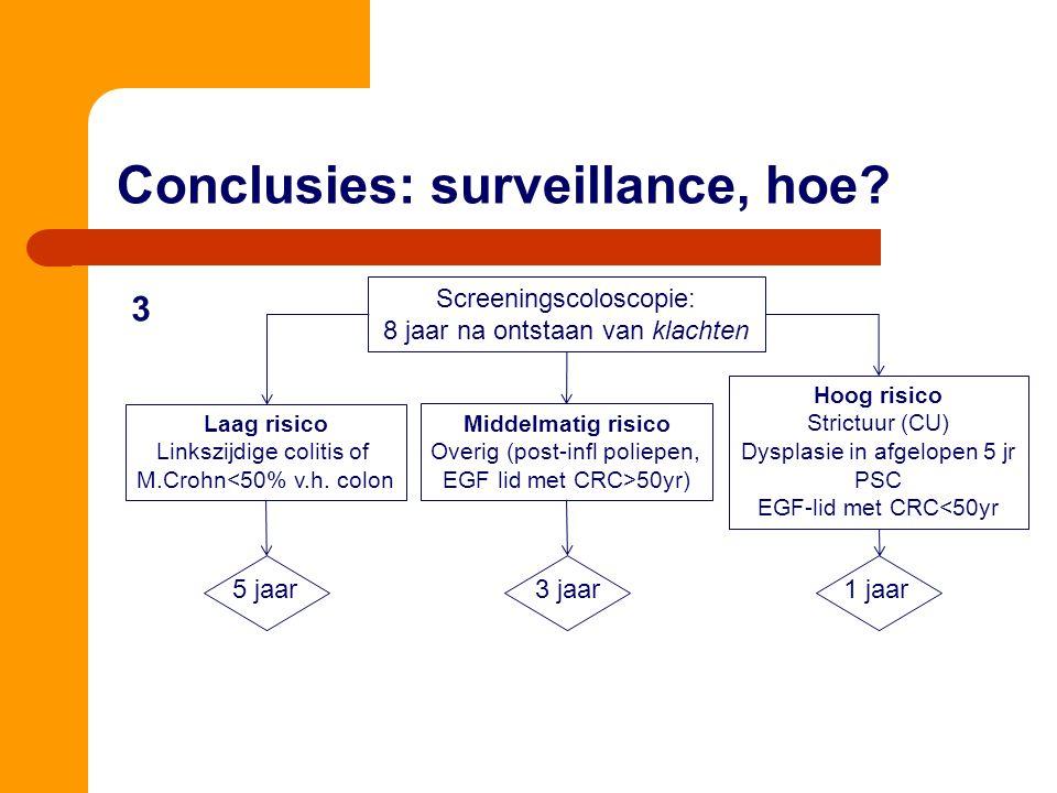 Conclusies: surveillance, hoe? Screeningscoloscopie: 8 jaar na ontstaan van klachten Laag risico Linkszijdige colitis of M.Crohn<50% v.h. colon Middel