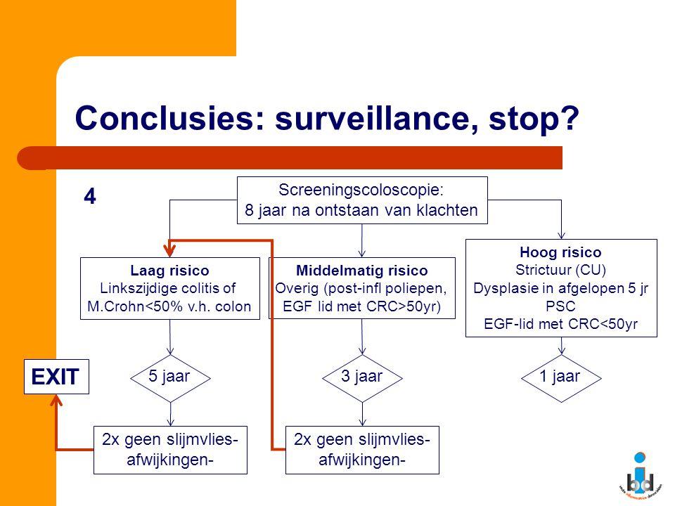 Conclusies: surveillance, stop? Screeningscoloscopie: 8 jaar na ontstaan van klachten Laag risico Linkszijdige colitis of M.Crohn<50% v.h. colon Midde