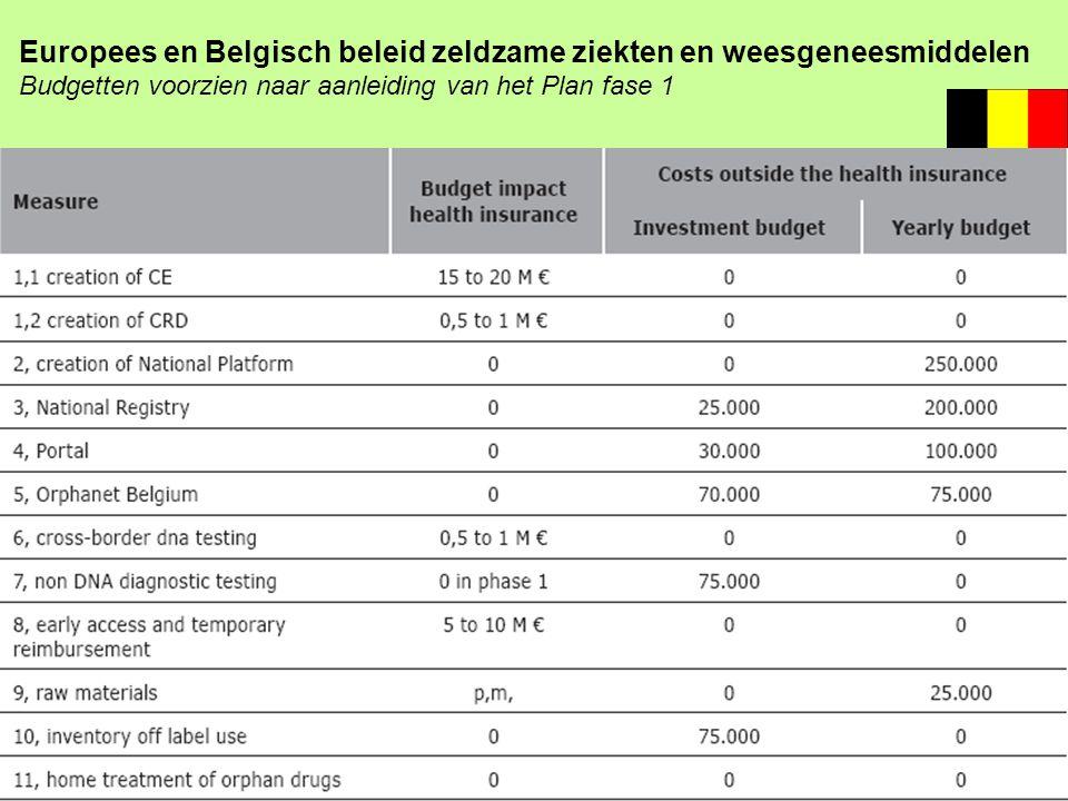 Europees en Belgisch beleid zeldzame ziekten en weesgeneesmiddelen Budgetten voorzien naar aanleiding van het Plan fase 1