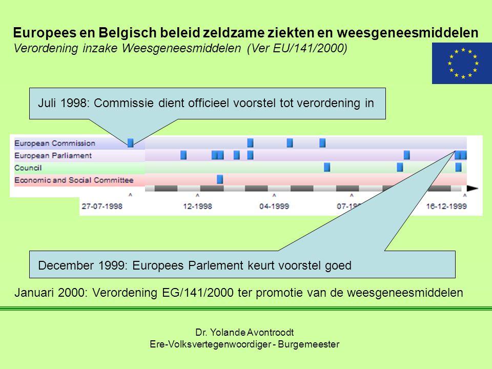 Europees en Belgisch beleid zeldzame ziekten en weesgeneesmiddelen Verordening inzake Weesgeneesmiddelen (Ver EU/141/2000) Dr. Yolande Avontroodt Ere-