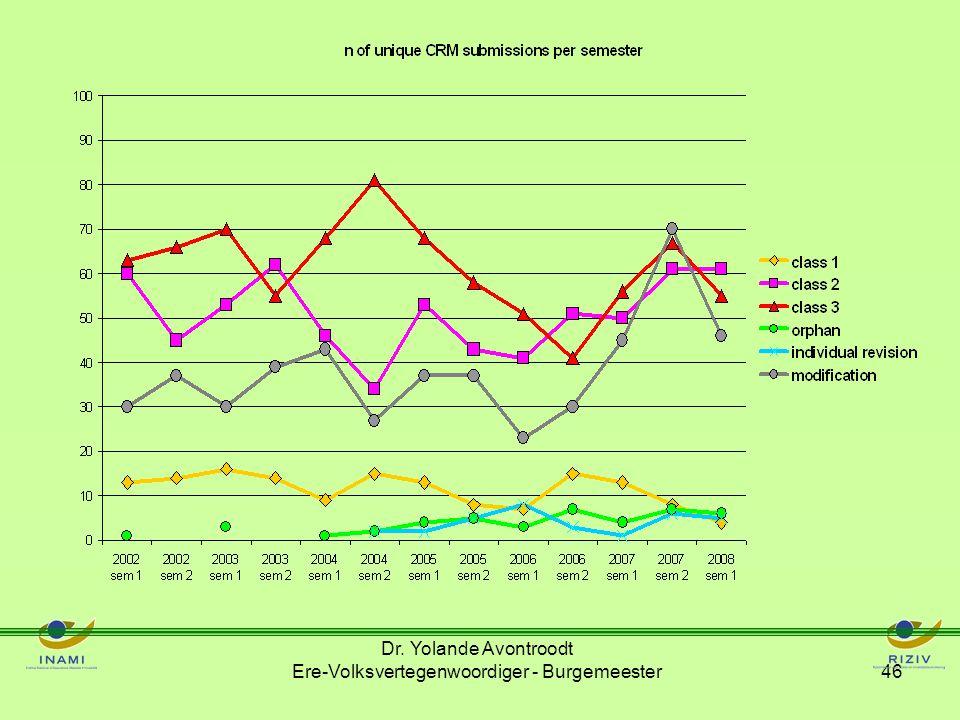 Evolution des dépenses pour médicaments orphelins (hôpital) Dr.