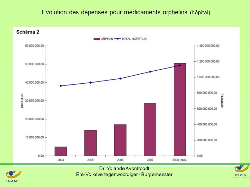 Evolution des dépenses pour médicaments orphelins (hôpital) Dr. Yolande Avontroodt Ere-Volksvertegenwoordiger - Burgemeester