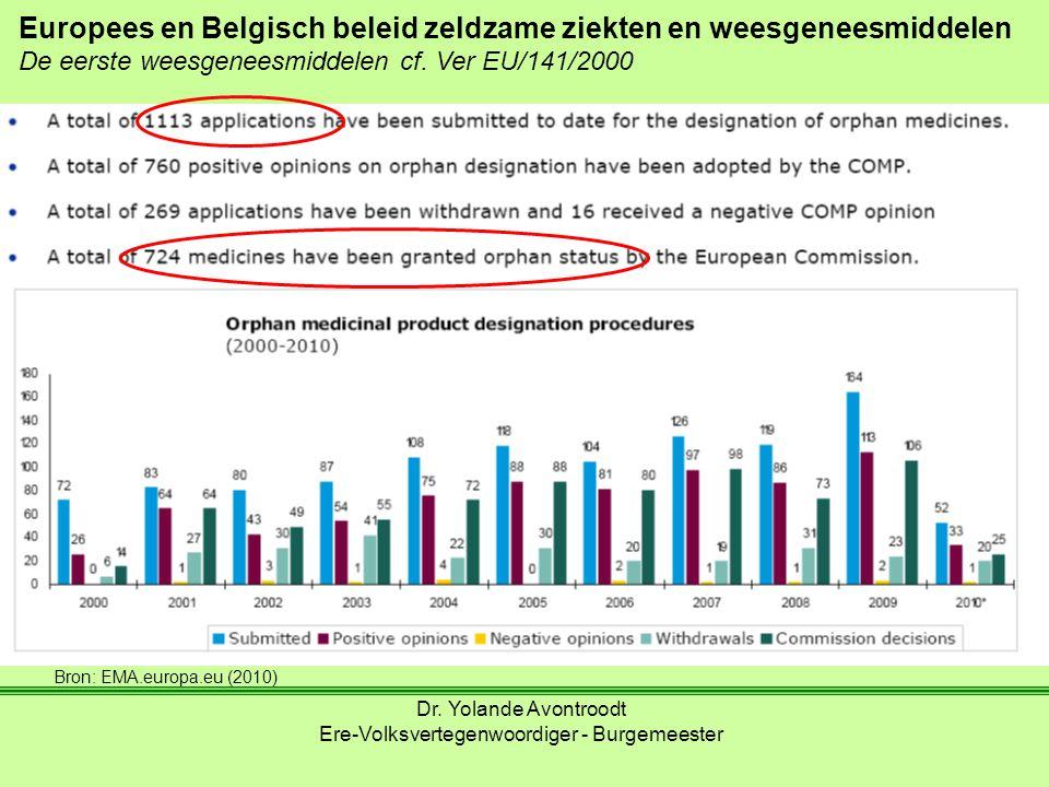 Europees en Belgisch beleid zeldzame ziekten en weesgeneesmiddelen De eerste weesgeneesmiddelen cf. Ver EU/141/2000 Dr. Yolande Avontroodt Ere-Volksve