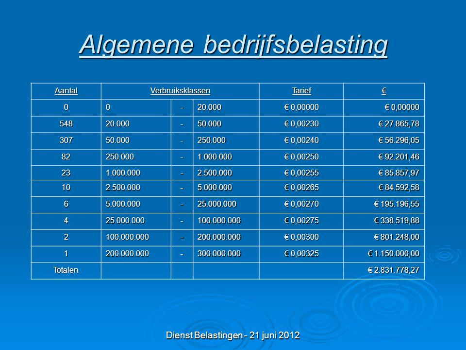 Dienst Belastingen - 21 juni 2012 Algemene bedrijfsbelasting AantalVerbruiksklassenTarief€ 00-20.000 € 0,00000 54820.000-50.000 € 0,00230 € 27.865,78 30750.000-250.000 € 0,00240 € 56.296,05 82250.000-1.000.000 € 0,00250 € 92.201,46 231.000.000-2.500.000 € 0,00255 € 85.857,97 102.500.000-5.000.000 € 0,00265 € 84.592,58 65.000.000-25.000.000 € 0,00270 € 195.196,55 425.000.000-100.000.000 € 0,00275 € 338.519,88 2100.000.000-200.000.000 € 0,00300 € 801.248,00 1200.000.000-300.000.000 € 0,00325 € 1.150.000,00 Totalen € 2.831.778,27