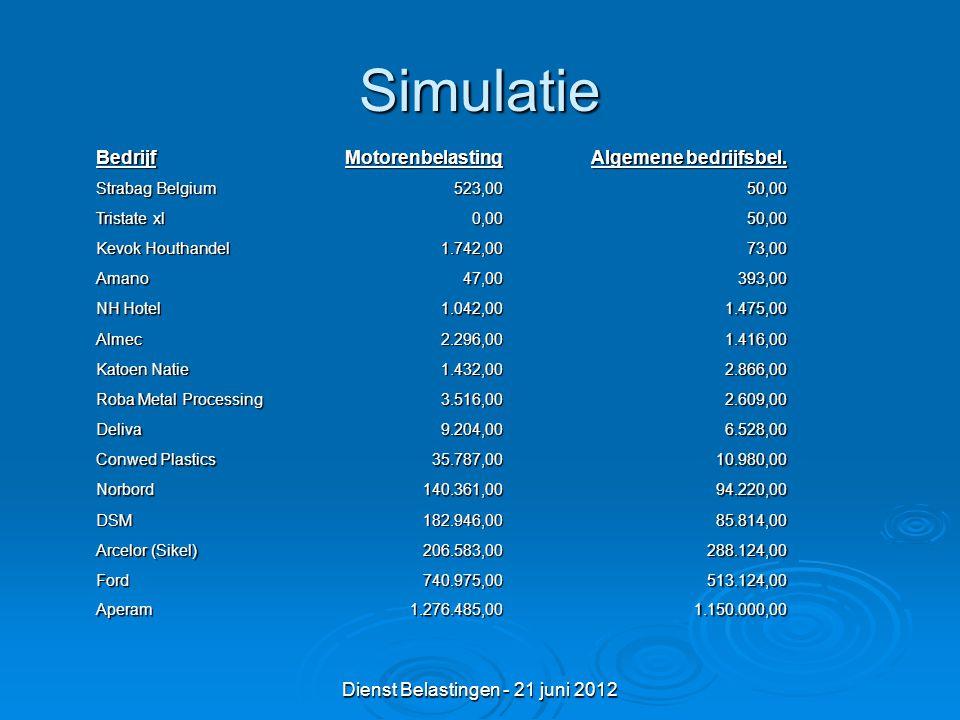 Dienst Belastingen - 21 juni 2012 Simulatie BedrijfMotorenbelasting Algemene bedrijfsbel.