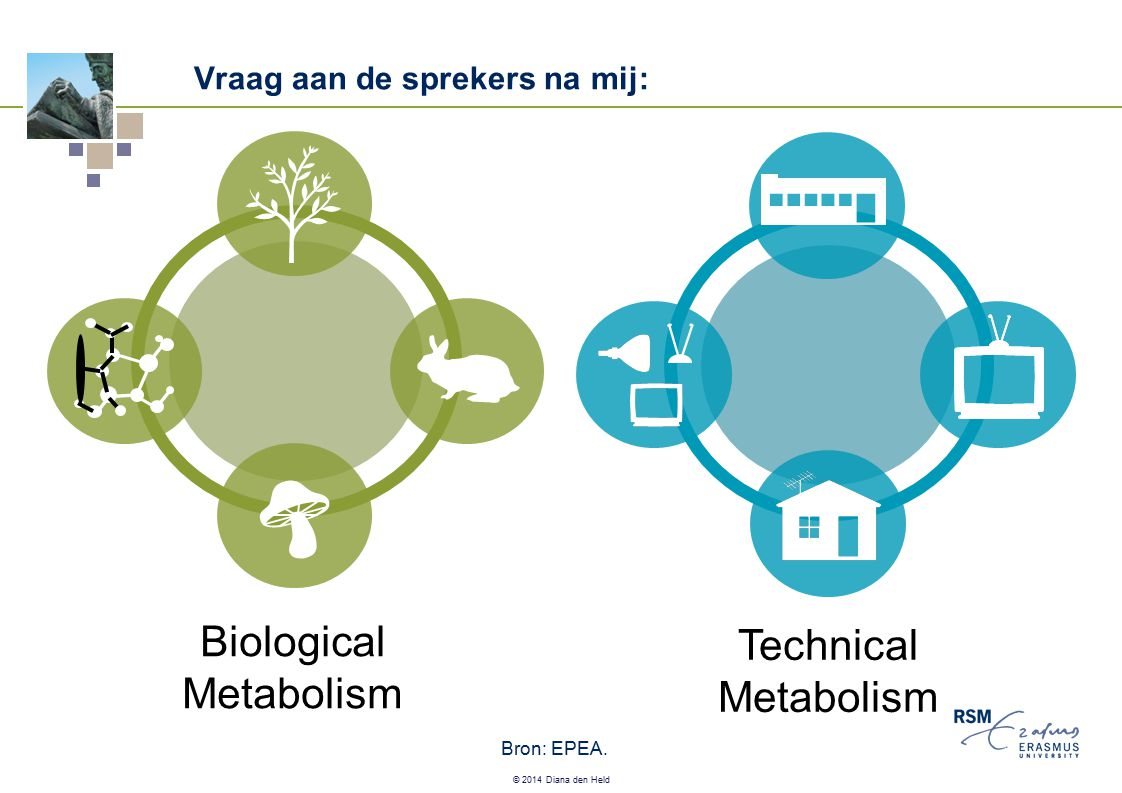 © 2014 Diana den Held Biological Metabolism Technical Metabolism Bron: EPEA. Vraag aan de sprekers na mij: