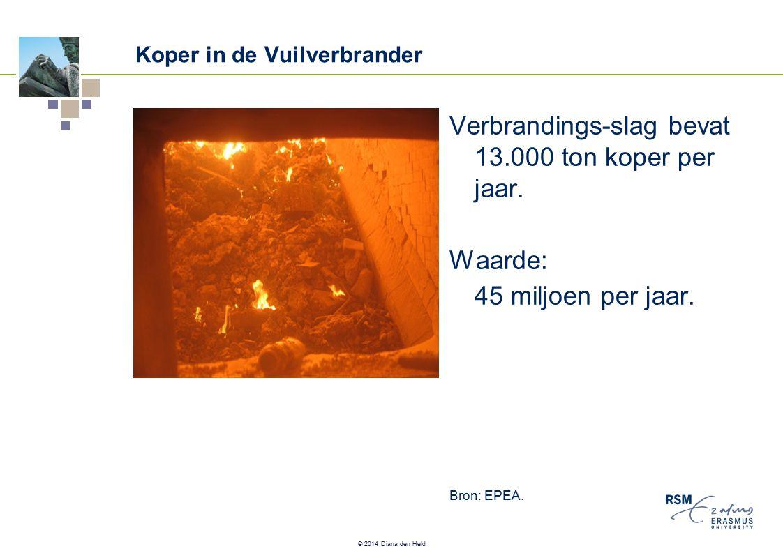 © 2014 Diana den Held Koper in de Vuilverbrander Verbrandings-slag bevat 13.000 ton koper per jaar.
