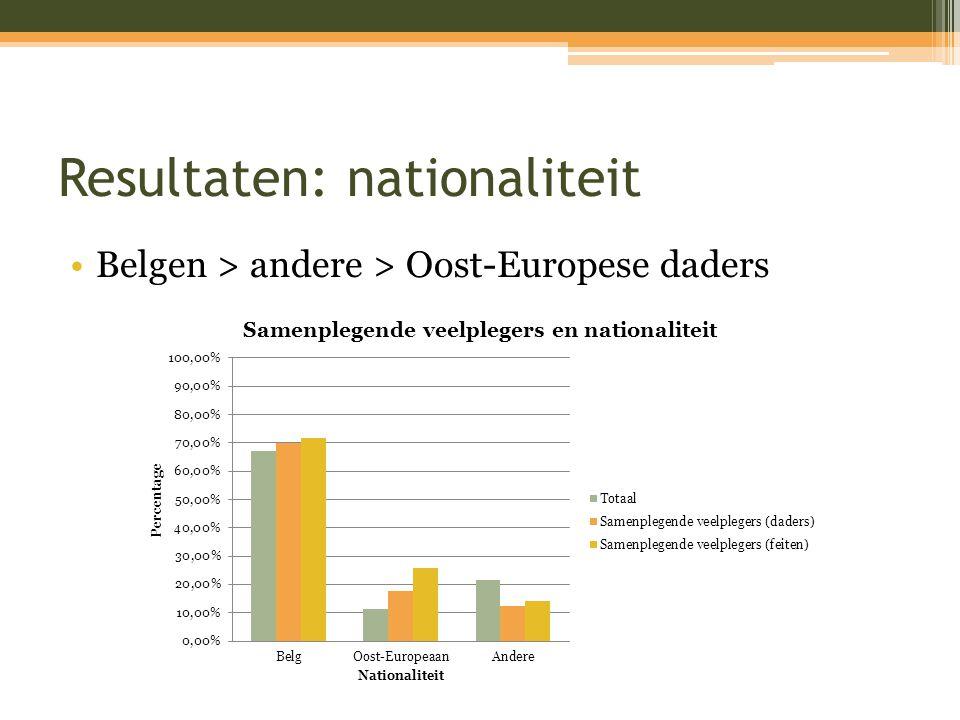 Resultaten nationaliteit 10 of meer feiten: ▫Belgen  ▫Restgroep  ▫Oost-Europese  Samenplegers: ▫Één Belg > Oost-Europese > restgroep Samenplegen + veel feiten ▫Belgen > Oost-Europese > andere